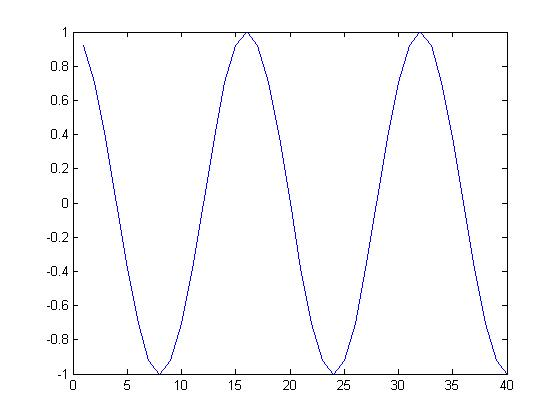 how to tell if a function is periodic