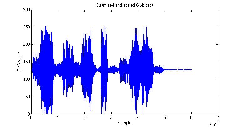 Audio Compression - Rhea