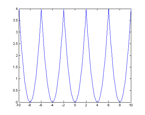 how to find the period of a periodic function