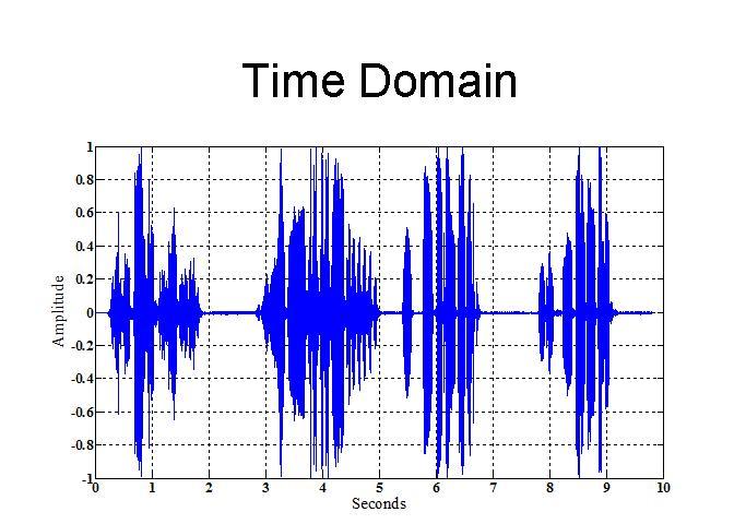 Audio Signal Filtering - Rhea
