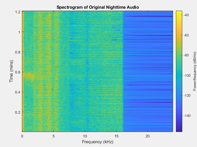 Spectrogram of recording of nighttime noises on Purdue's campus