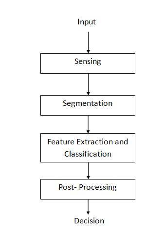 Design Cycle Of Pattern Recognition System