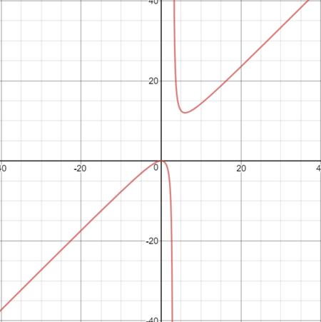 Limits Approaching Infinity Conceptually - Rhea on horizontal slope, horizontal tangents, horizontal curve formulas, horizontal line, horizontal symmetry, horizontal integration, horizontal hyperbola,