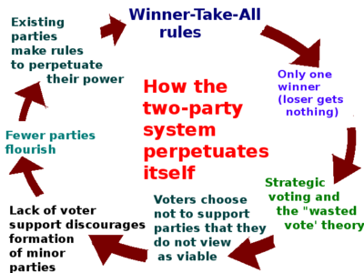 advantage and disadvantages of fptp voting What are the advantages/disadvantages of a mandatory voting system  what are the disadvantages of first-past-the-post electoral systems  what are the .