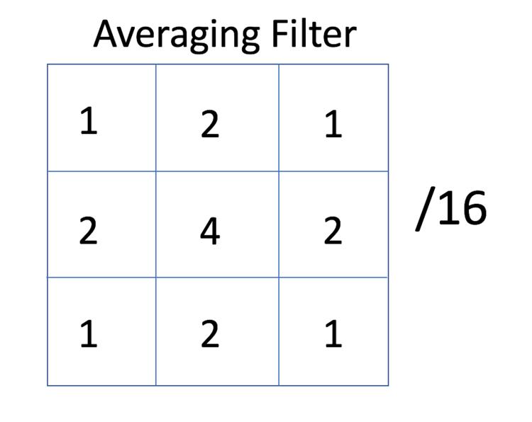 An Implementation of Sobel Edge Detection - Rhea
